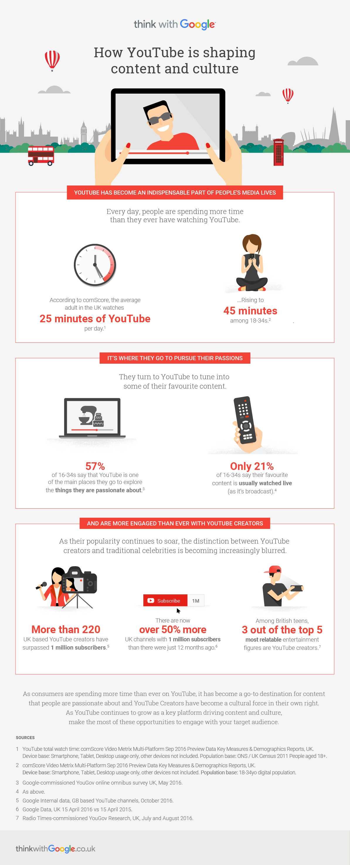 youtube statistiche 2016