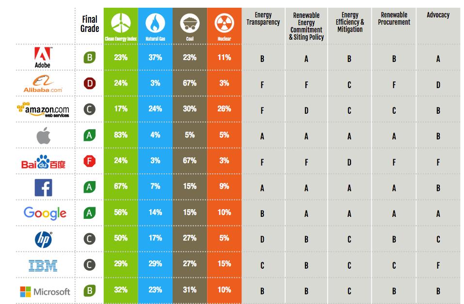 Clicking clean, la classifica delle aziende tech più green secondo Greenpeace