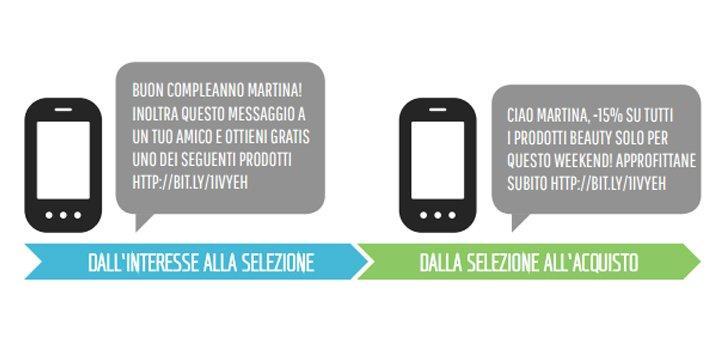 sms marketing come funziona