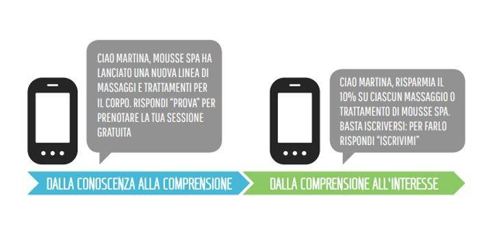 sms marketing e customer journey