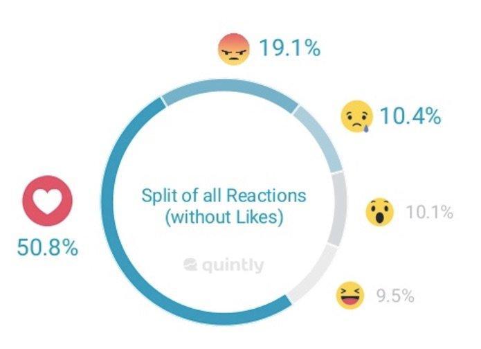 Facebook_Reactions_Study