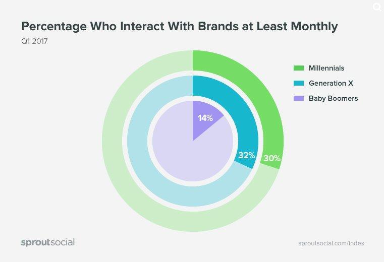 Generazioni e social media: ecco come cambiano le abitudini