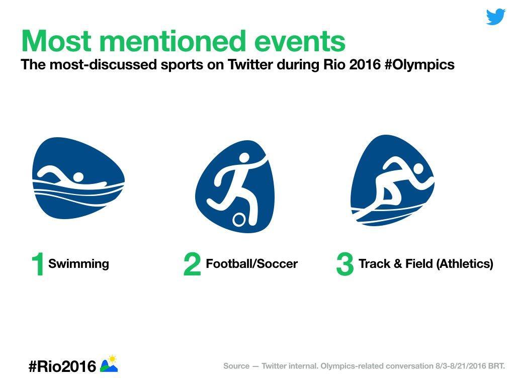 twitter-sport-mobile-olimpiadi-rio