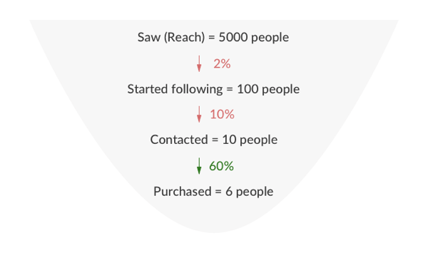 al-instagram-sales-funnel-with-conversions