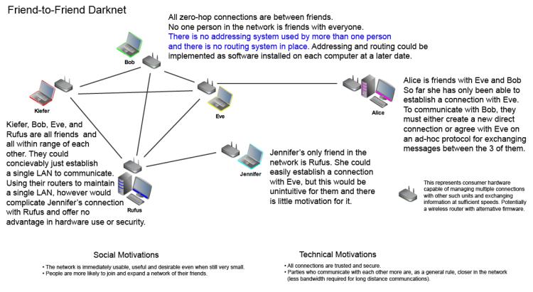 darknet mesh network
