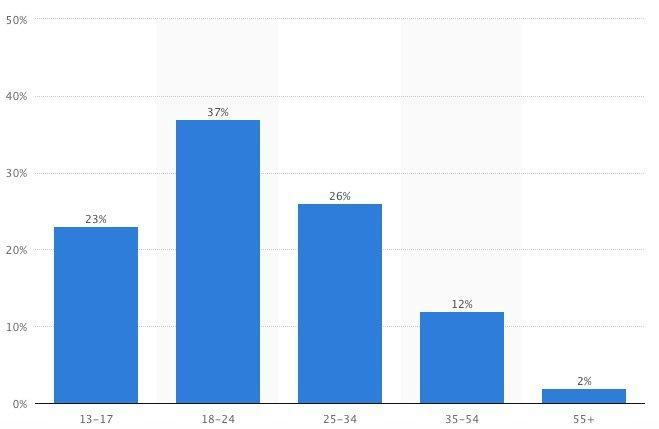 distribuzione user snapchat negli usa statista