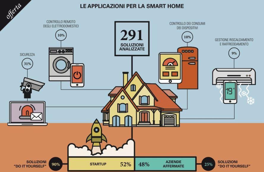 le applicazioni per la smart home