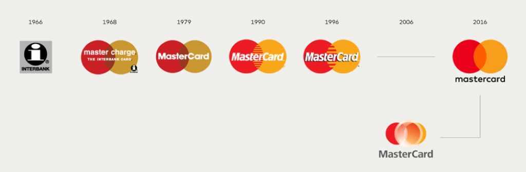 L'evoluzione del logo MasterCard
