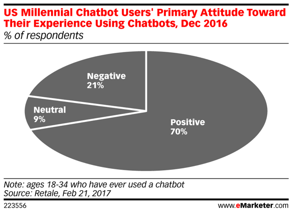 chatbot_customercare_socialmedia