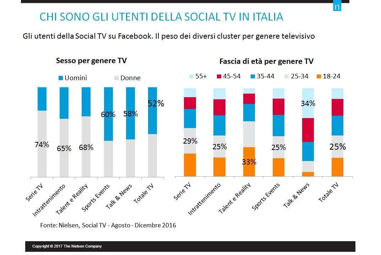 social-tv-Italy-Jan