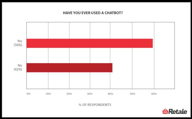 percentuali utenti di chatbot