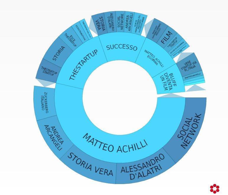 manuel ritz matteo achilli topic wheel