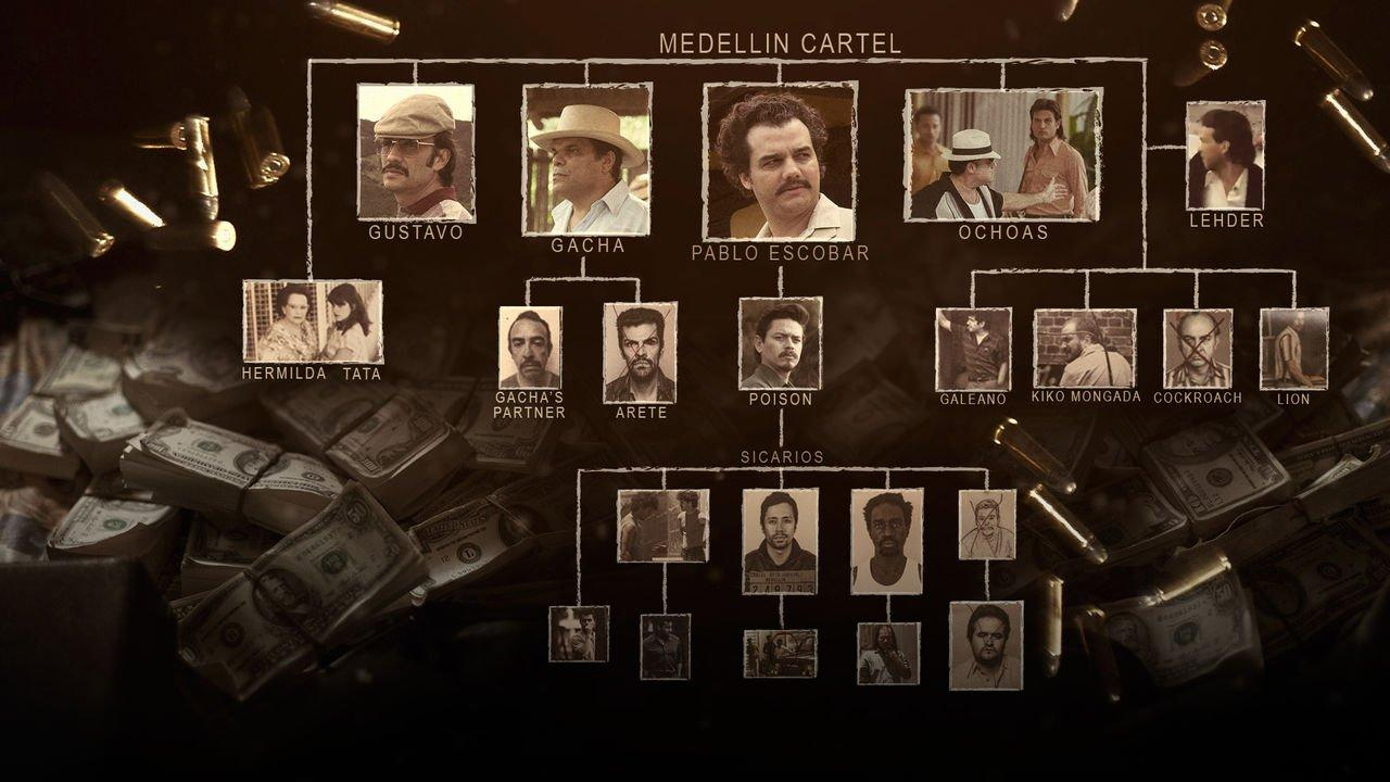 La struttura del cartello di Medellin, coi volti degli attori della serie Narcos su Netflix