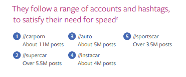 Instagram: come interagiscono gli utenti con le loro passioni?