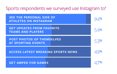 Instagram sport behaviour