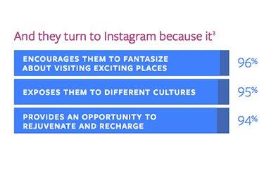 instagram travel behaviour