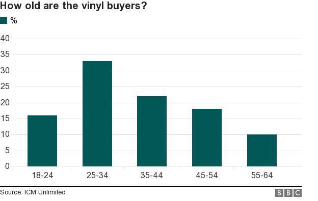 statistiche dei consumatori di vinili