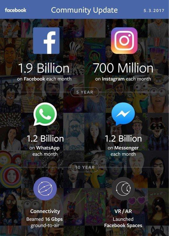 Week in social: invasi da Reaction