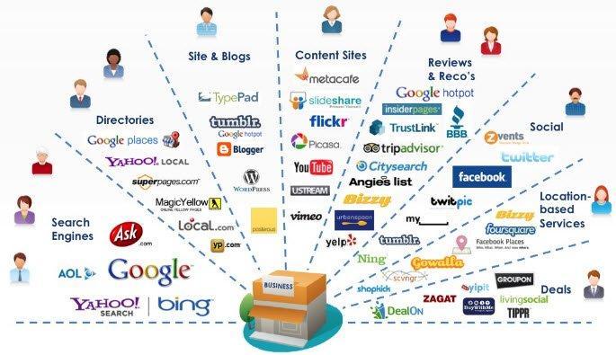 canali-marketing-online