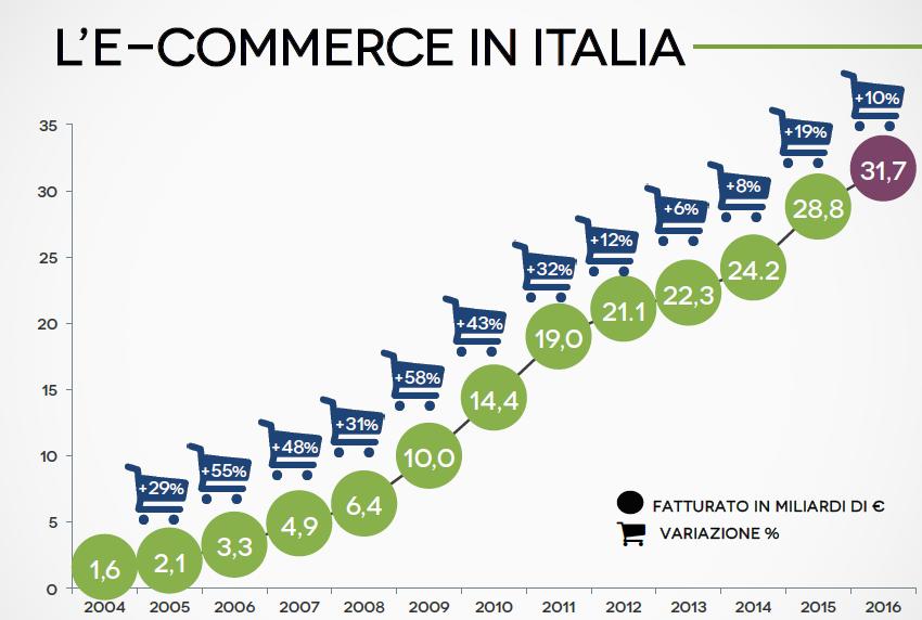 crescita fatturato ecommerce italiani