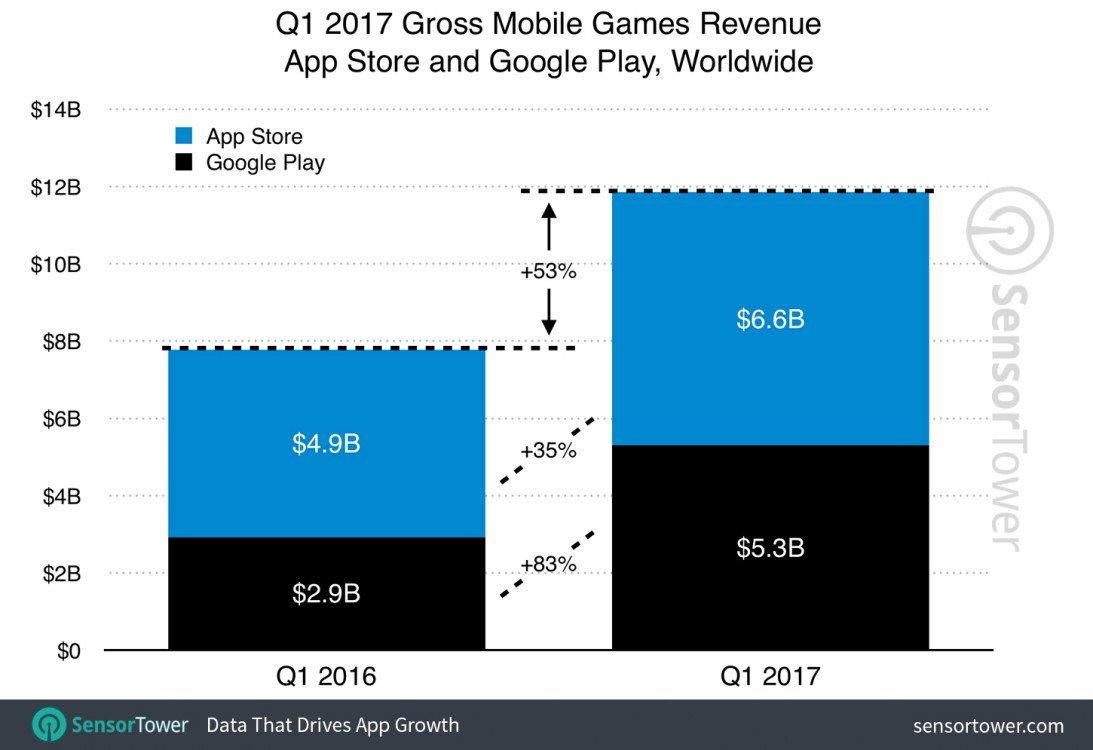 q1-2017-games-category-revenue-growth