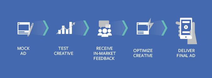 Creative Hub di Facebook si aggiorna