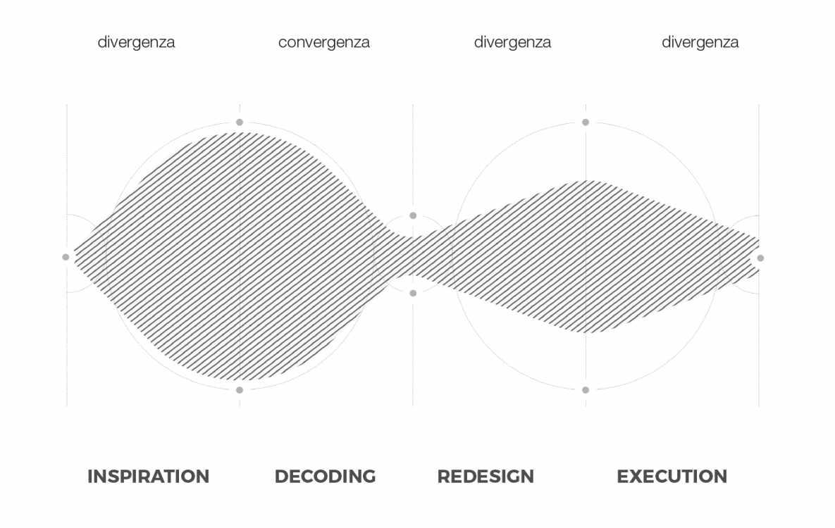 A lezione di Design Thinking imparare a risolvere problemi e creare innovazione