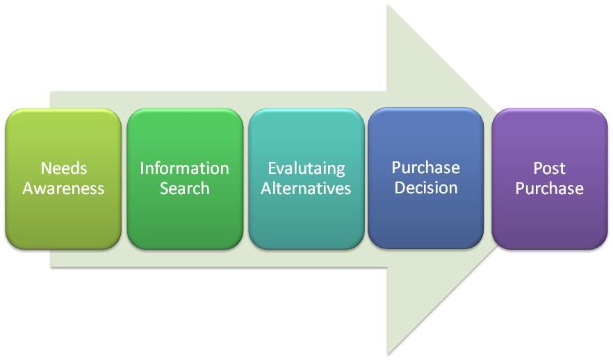 da: http://digitalmarketingturistico.it/1704/2-2-il-processo-decisionale-dacquisto/