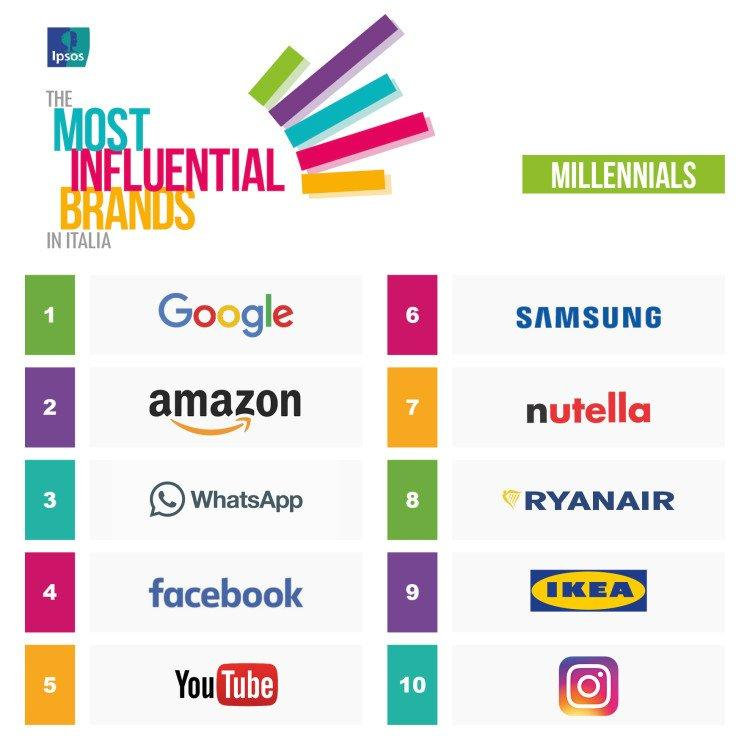 Ipsos MIB 2017 top 10 Millennials Visual orizzontale