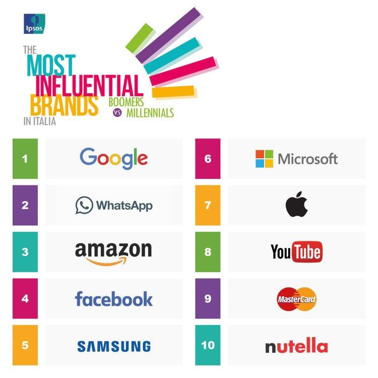 Ipsos MIB 2017 top 10 generale Visual orizzontale