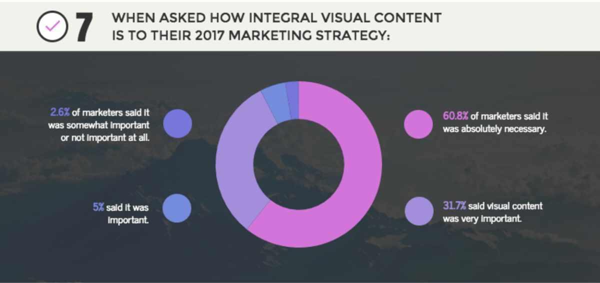 Guida alla Content Curation: 10 format visuali che dovresti usare