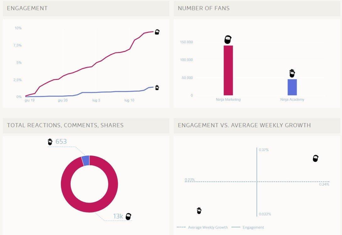 Un esempio di analisi dell'engagement delle pagine Facebook attraverso FanPageKarma: NinjaMarketing ha registrato 13.203 interazioni nell'ultimo mese. Sono tante o sono poche? Rispetto a NinjaAcademy, che ne ha registrate 653, sono tante. Ma è il confronto giusto da fare? Probabilmente no! Occorre scegliere il nostro competitor o comunque un player a cui ispirarci!