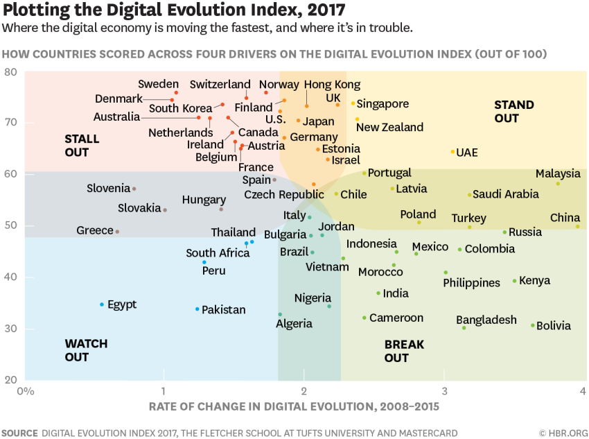 Mappatura del digital evolution index del 2017 dell'Harvard Business Review