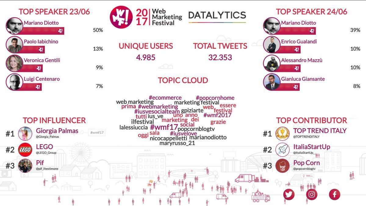 datalytics gestione social degli eventi
