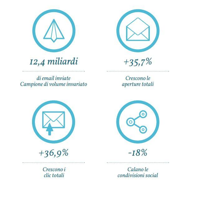 email marketing osservatorio statistico