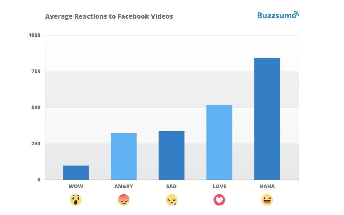 come far diventare virale il tuo video
