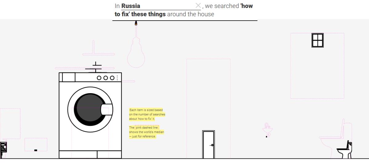 Come riparare qualcosa - Russia