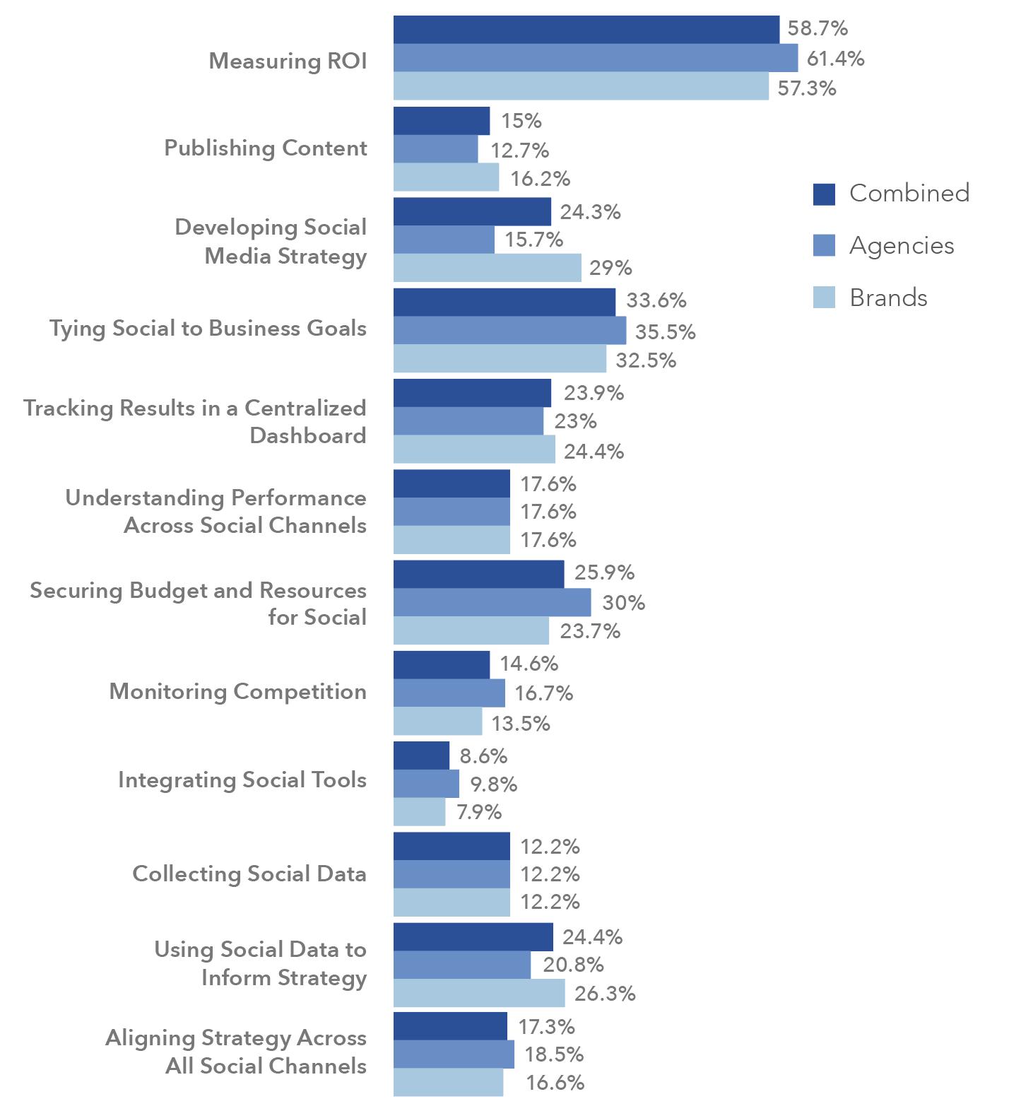 social media marketing sfide