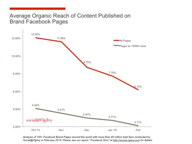 declino del reach organico di Facebook nel 2014 da un 'analisi di Ogilvy