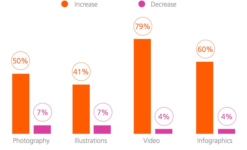 Importanza elementi visuali in futuro - Fonte: CMO Council
