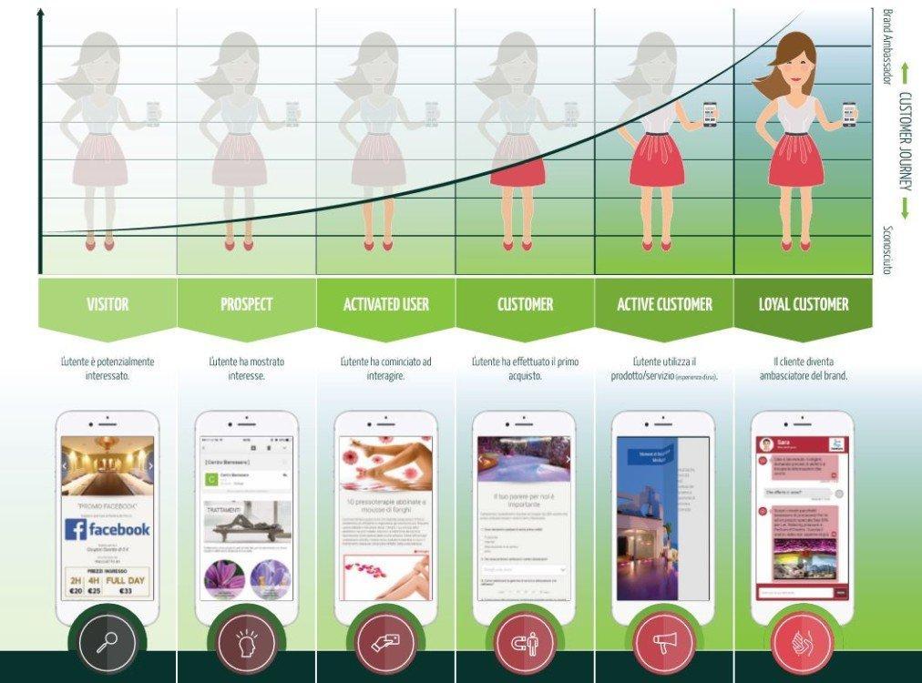 da customer lifecycle mobile marketing