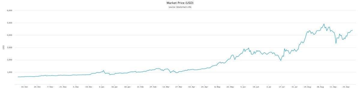 market-price-(usd) (1)