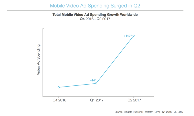video advertising ad spending nel Q2 del 2017 estratto dal report di Smaato