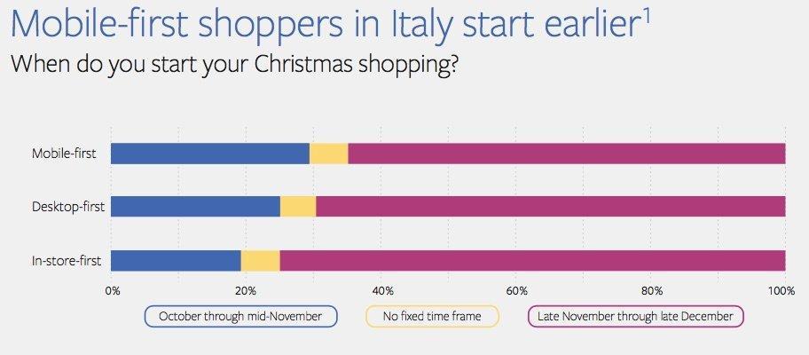 shopping-di-natale-trend-facebook-inserzionisti-1