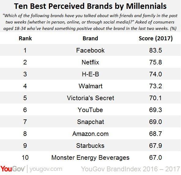top 10 brand millennial
