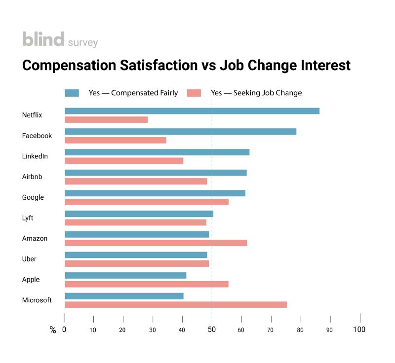 Gli impiegati di Netflix sono più felici di quelli di Facebook e di Google
