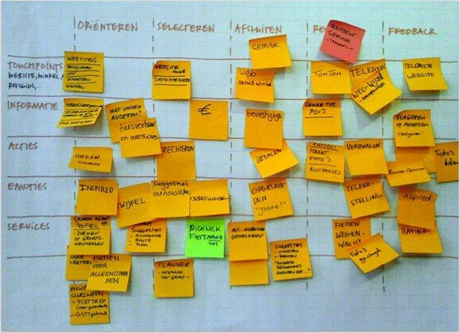 Customer Journet post-it