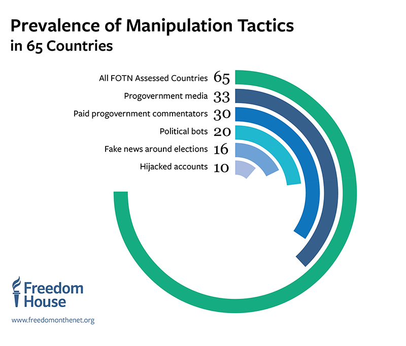 FOTN2017_Web_Chart_800px_Prevalence-of-Disinformation-Tactics-Radial
