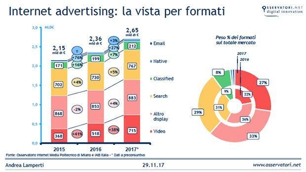Mercato-Digital-Adv-2017-Formati