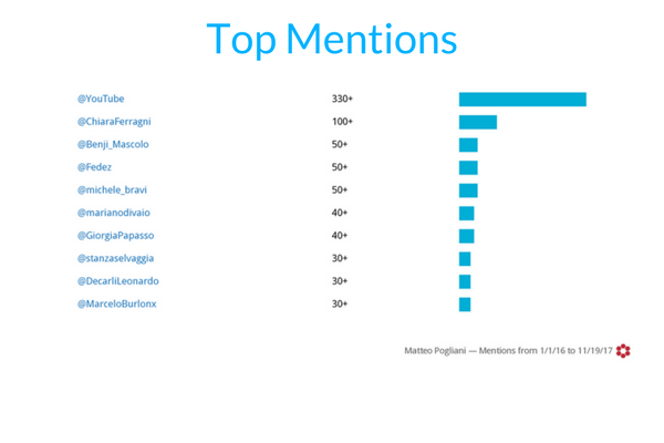 fashion blogger Top mentions